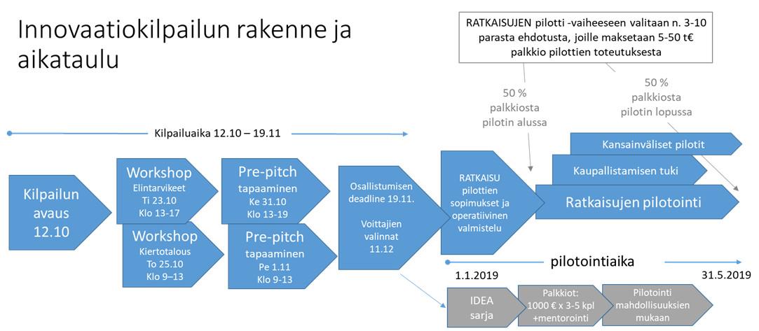 Innovaatiokilpailun rakenne ja aikataulu